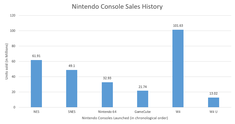 # of Nintendo Home Consoles Sold in Chronological Order of Release Date. (Wikipedia)