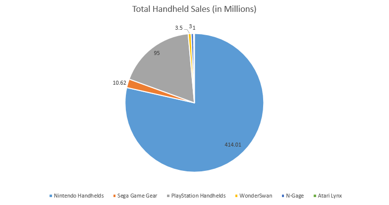 # of Handheld Consoles Sold in Millions. (Wikipedia)
