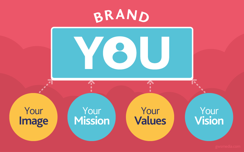Image courtesy of Blogtrepreneur.com. Their  article  on personal branding is helpful too.