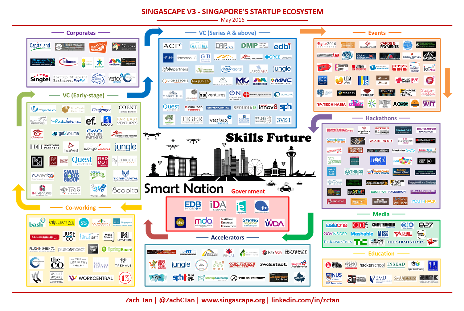 Singascape v3.0 - An Overview of SG's Tech Startup Support Ecosystem.png