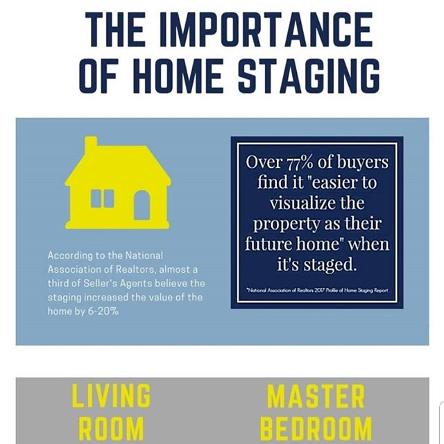 The importance of #homestaging facts. . . . #staging #staginghomes  #torontohomesaging #torontostagers  #stagingsells #stagingworks #stagingsells #homebuyers #realtors  #realestateagent #homesellers #homeowners #gtarealtors #sellersguide #realestatevalue  #torontostagers #homevalues