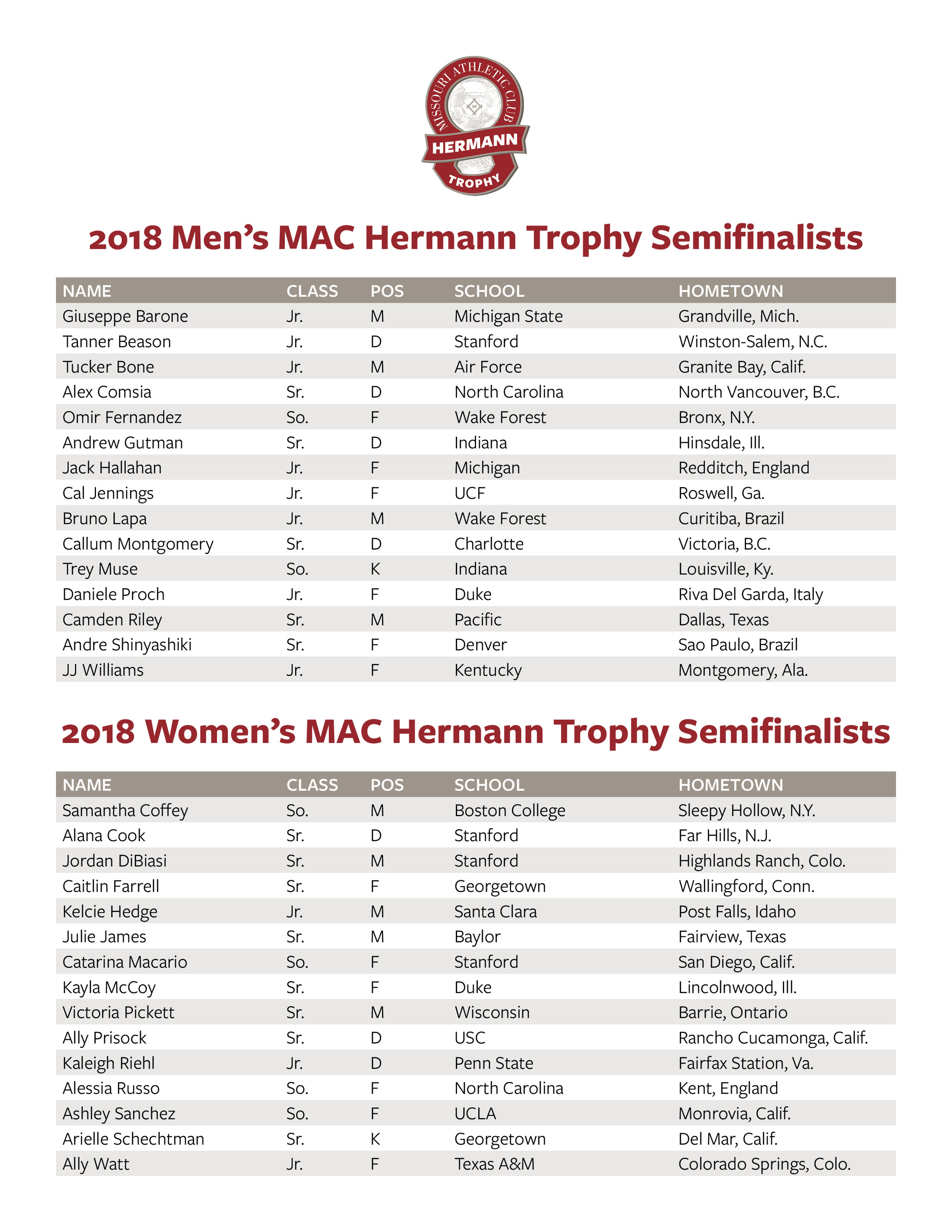 2018 MAC Hermann Trophy Semifinalists.jpg
