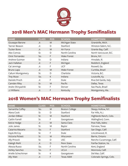 MAC Hermann Trophy Semifinalists Announced — MAC Hermann Trophy