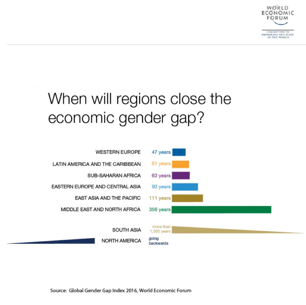Image Source:    World Economic Forum