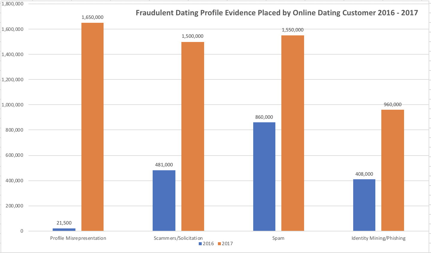 iovation_evidence_graph.png