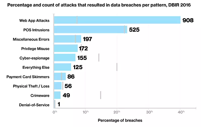 Verizon DBIR 2016_ Web Application Attacks are the #1 Source of Data Breaches.png