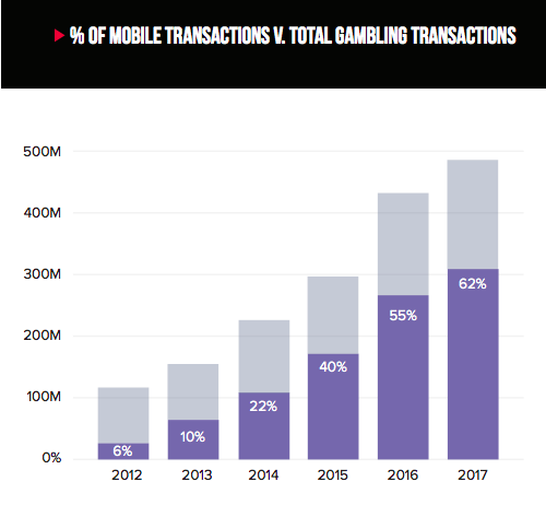 Image Source:  iovation Gambling Industry Report 2018