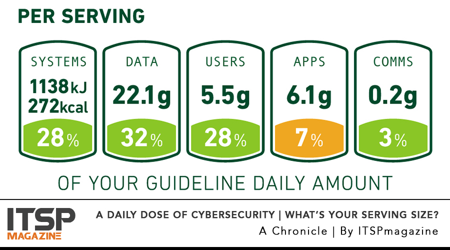 A-Daily-Dose-Of-Cybersecurity---What-Is-Your-Serving-Size.jpg