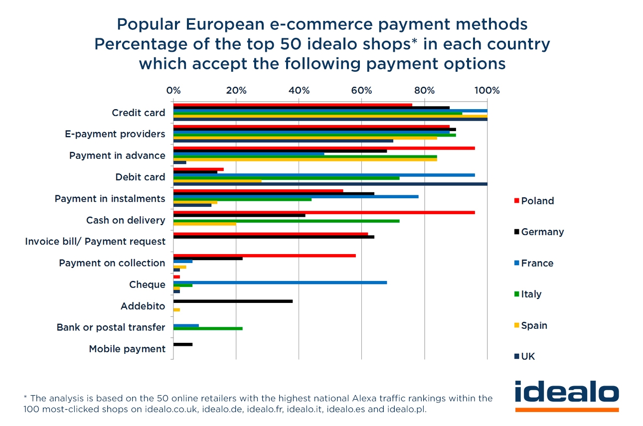 Idealo: Payment Trend Study