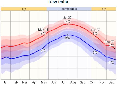 Olympia, Washington Dew Points. Either dry or comfortable
