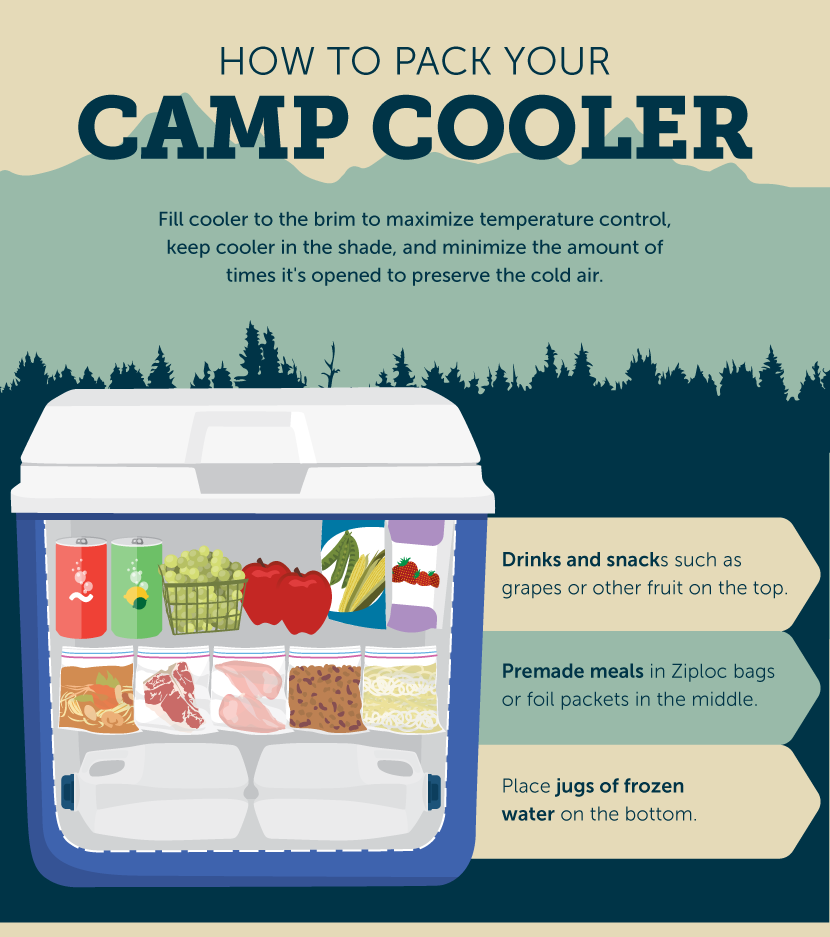 how-to-pack-your-cooler