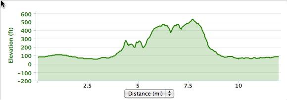 Stanford Trail Dish Elevation