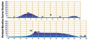 2010-06-01_PDX_elevation