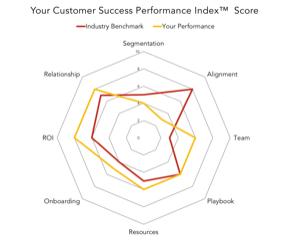 Customer Success Performance Index.png