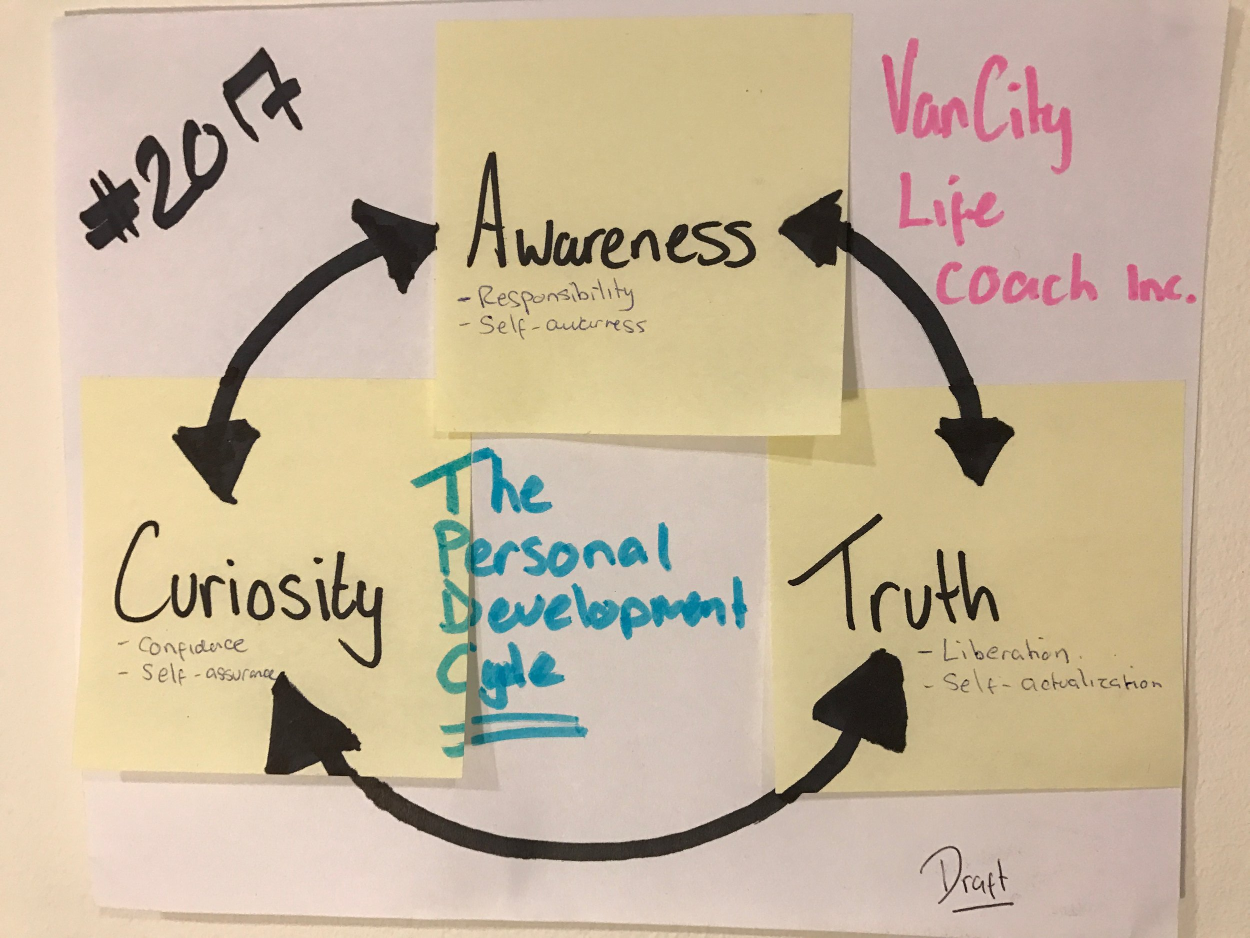 The Personal Development Cycle
