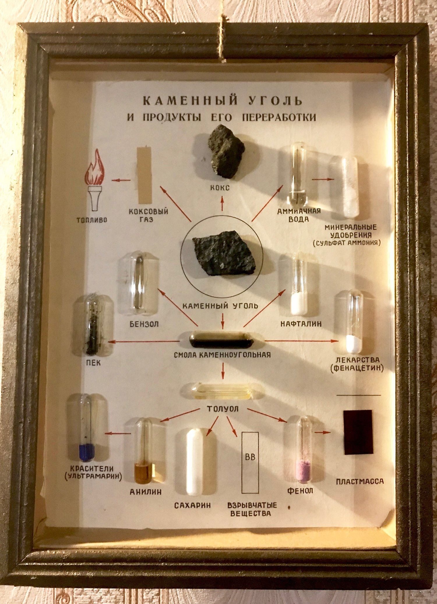 Soviet display of coal and its chemical derivatives