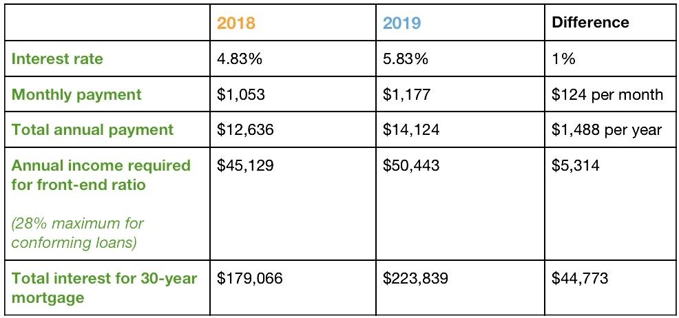 Fall 2018 Housing Market Update Twin Cities Heidi Swanson