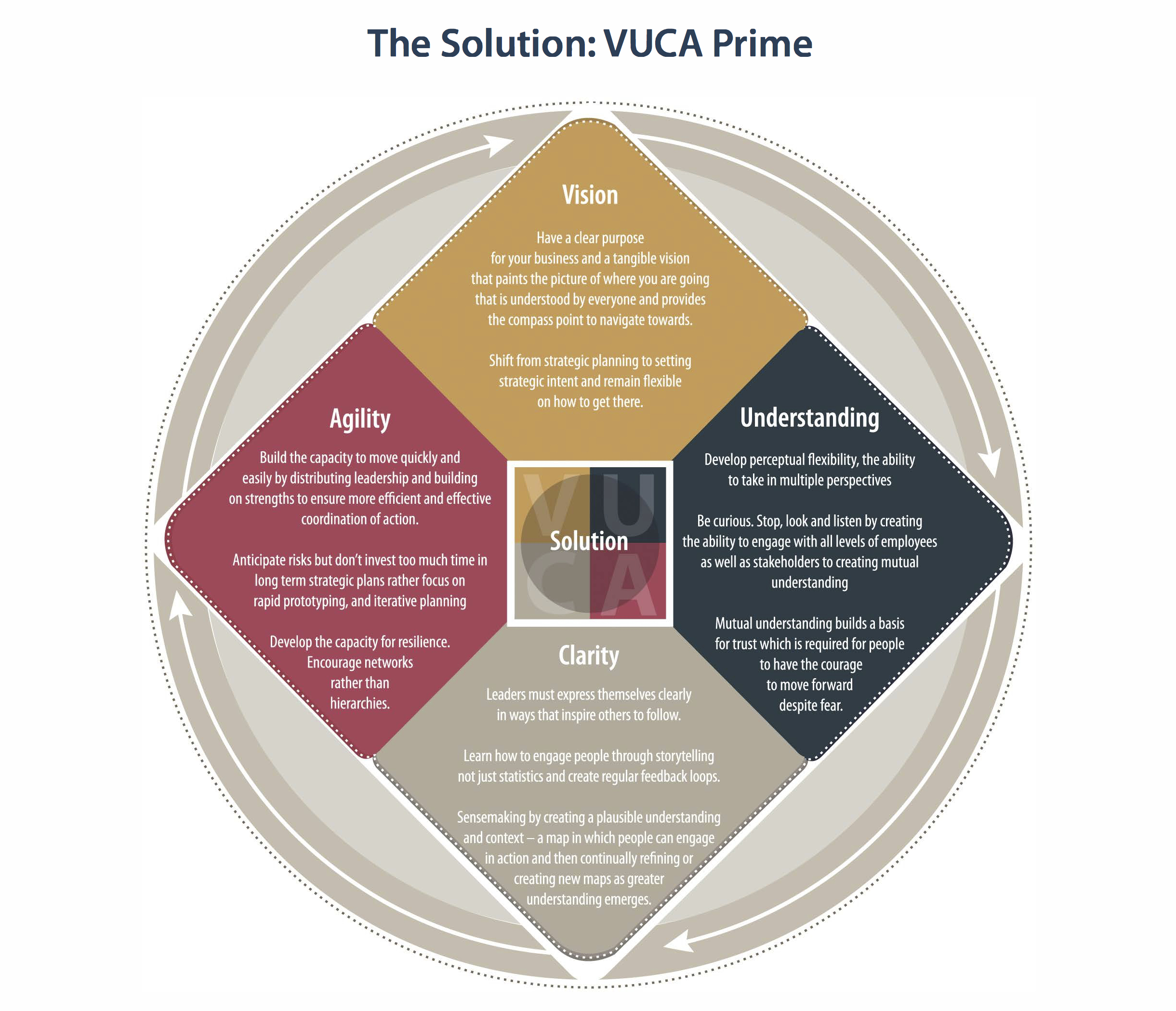 The VUCA Prime Model                                            CLICK on the graphic to enlarge