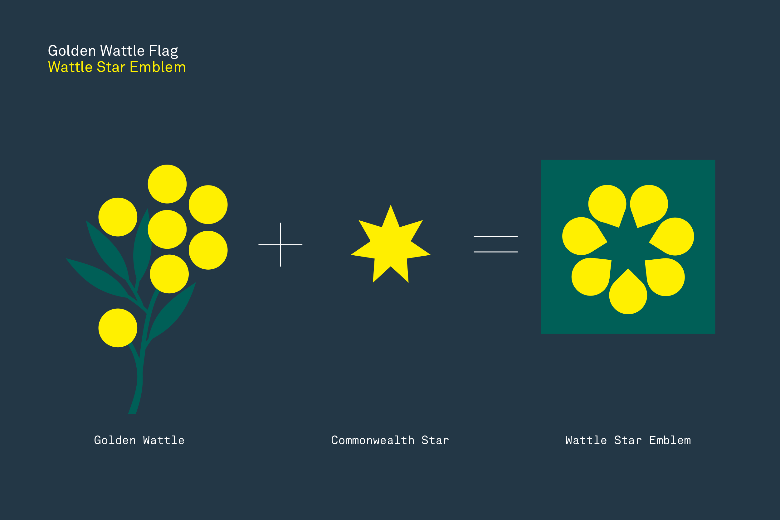 © 2019 The Golden Wattle Flag. All Rights Reserved. Please acknowledge 'The Golden Wattle Flag' when designs are published in the media and posted online.