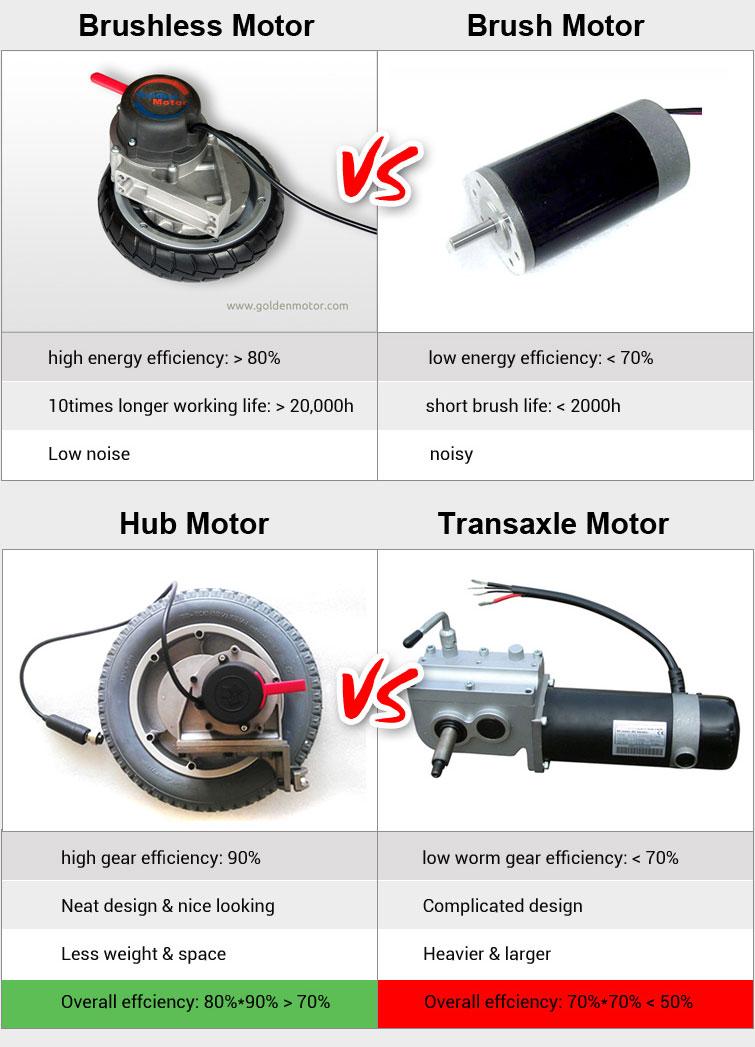 Electric Wheelchair Comparison Golden Motor Thailand