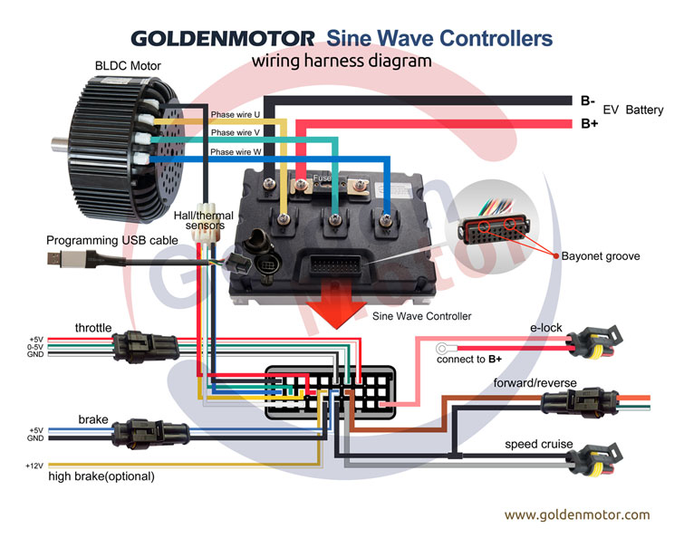 Golden Motor Thailand Sine Wave Contoller