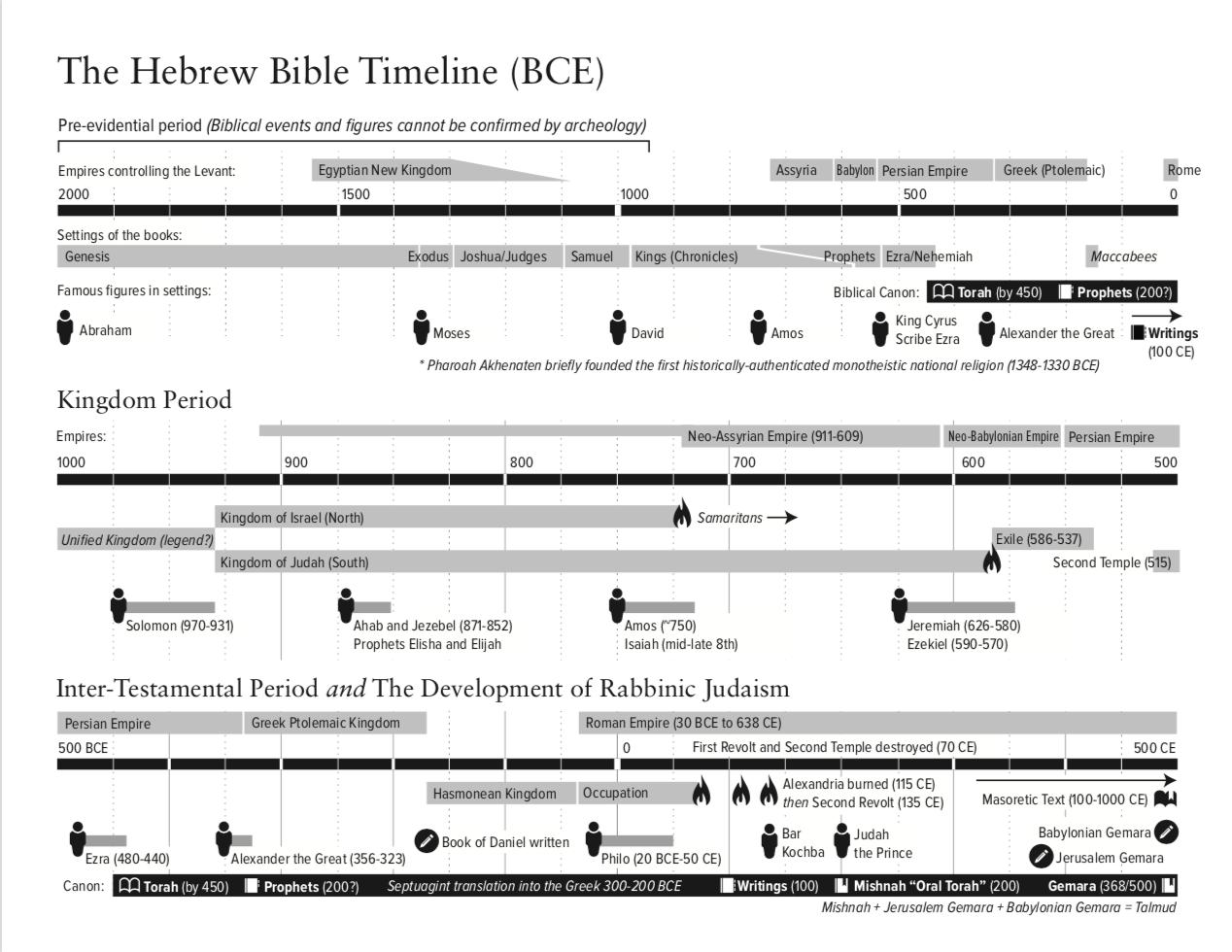 HebrewBibleTimeline