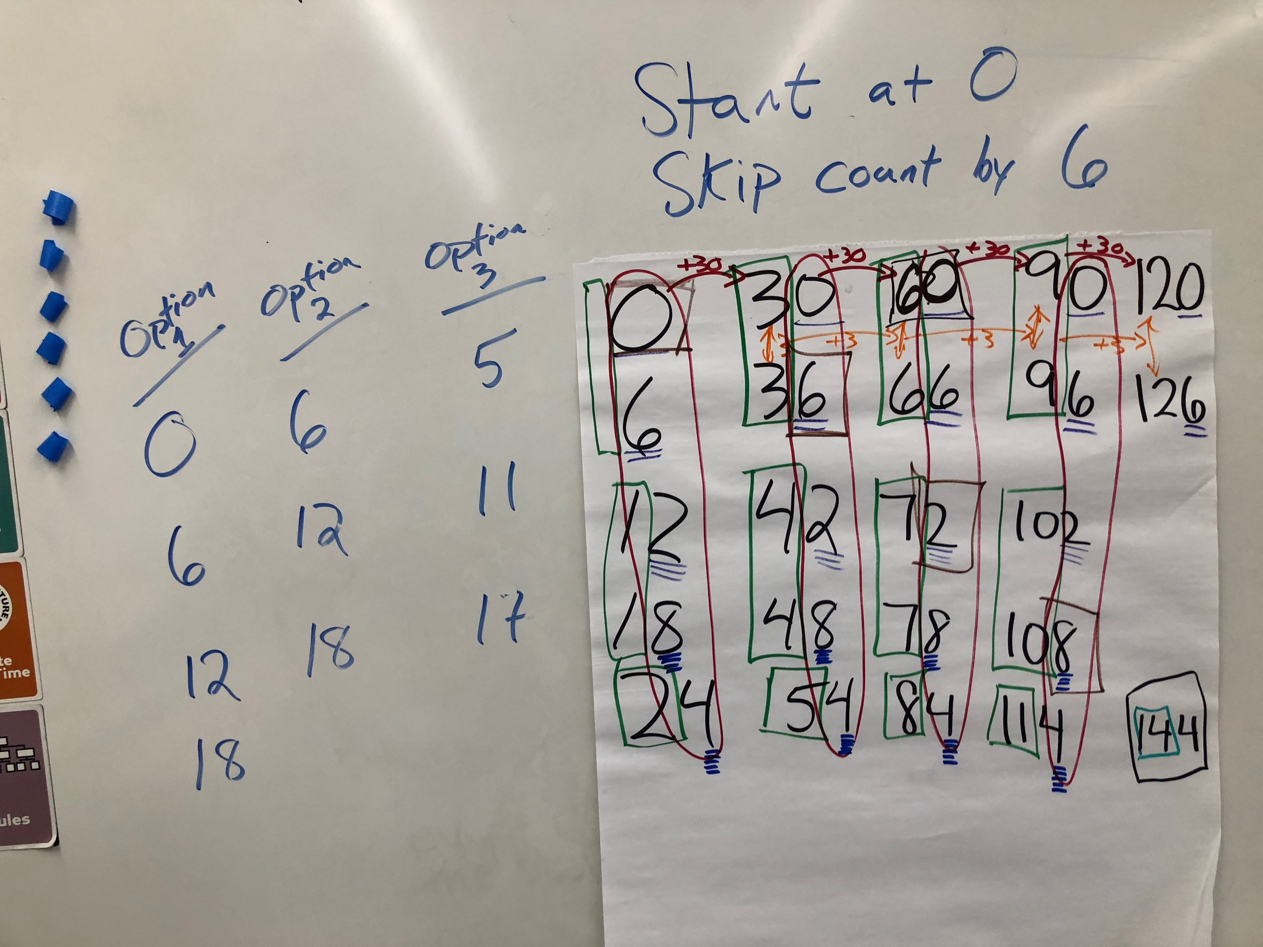 Choral Counting - Students build reasoning of base-ten number system, fractions, measurement by counting, noticing patterns, and predicting.Invites students to describe, justify and generalize.