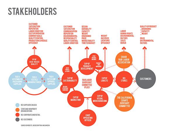 5_Stakeholder_blog