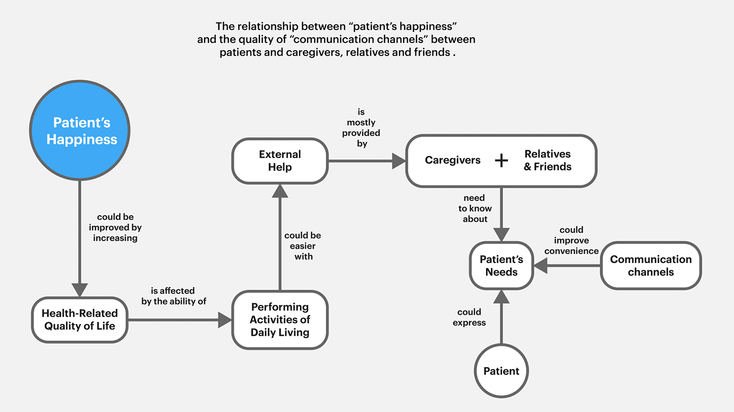 Thesis2_Uplift_week6_diagram-research-03-__ILHAN_1500.png