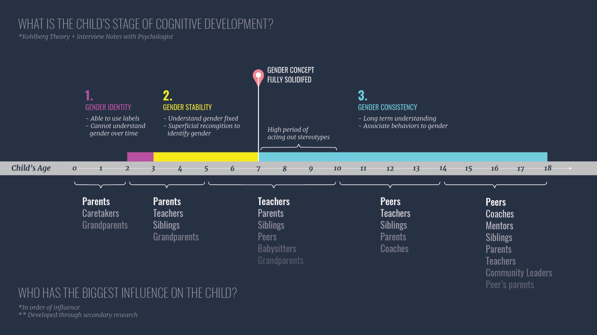 Schlesinger_Thesis-Blog-Post_Age-Timeline-Diagram.jpg