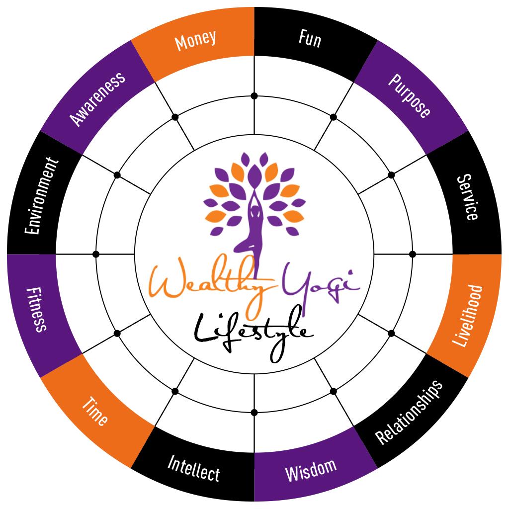 Wealthy Yogi Lifestyle Assessment 2