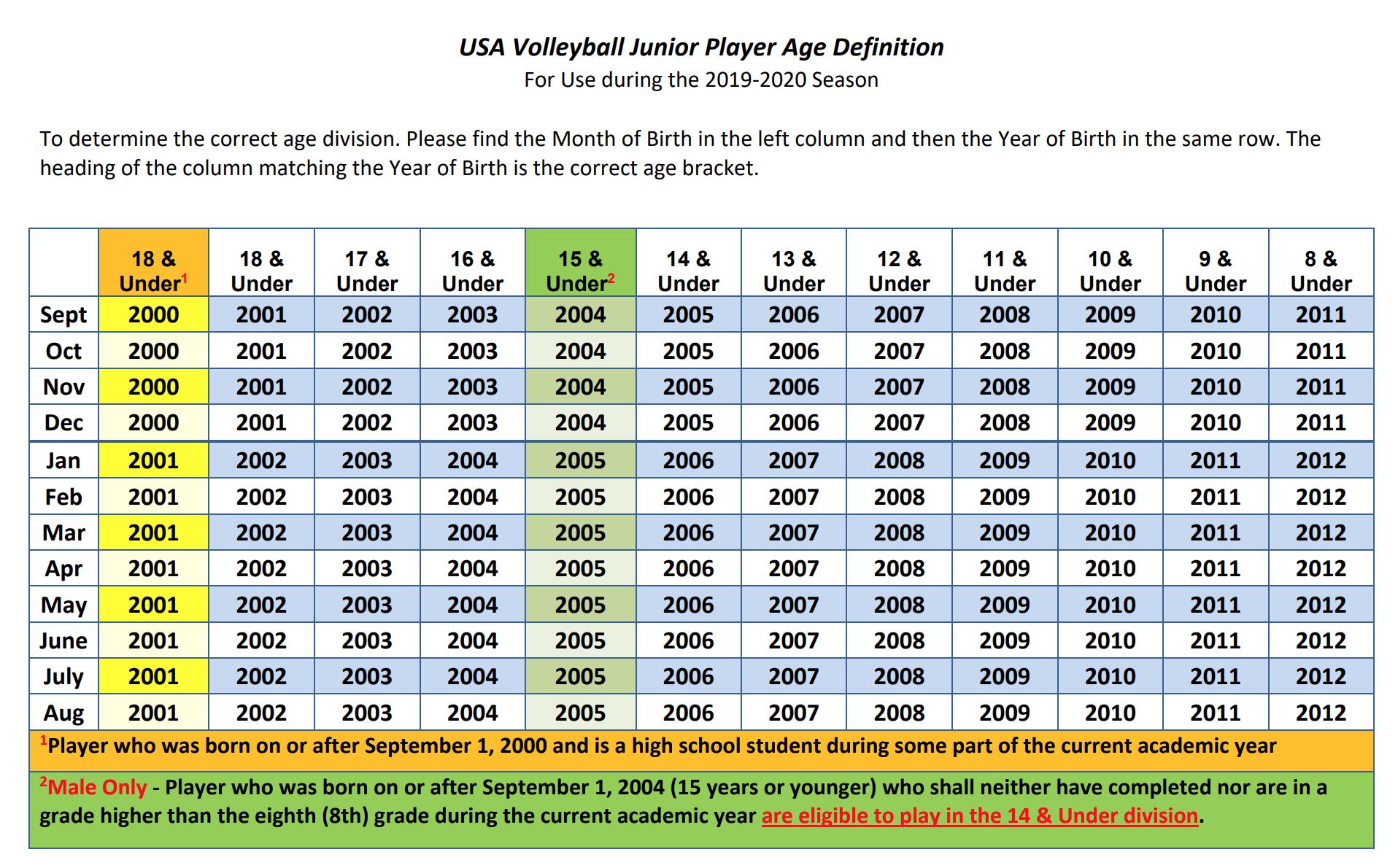 USAV Age Definition Chart 2019-2020