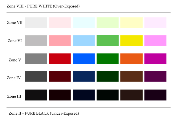 COLOURS FOR CORRECT METERING
