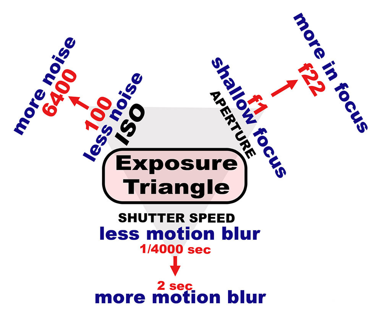 Exposure Trangle