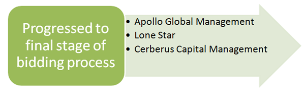 Apollo Global Management, Lone Star, and Cerberus Capital Management have all progressed to the final stage of bidding.