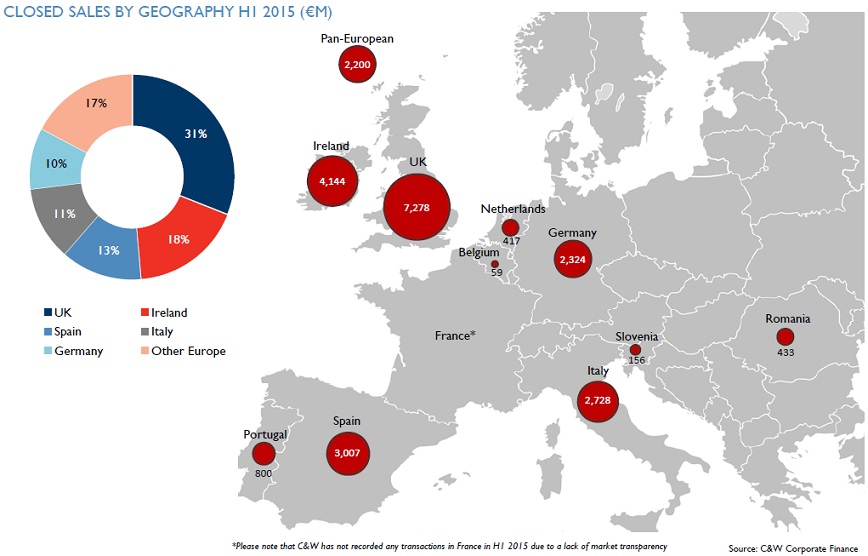 Closed Sales by Geography in Europe. Via Cushman & Wakefield Corporate Finance