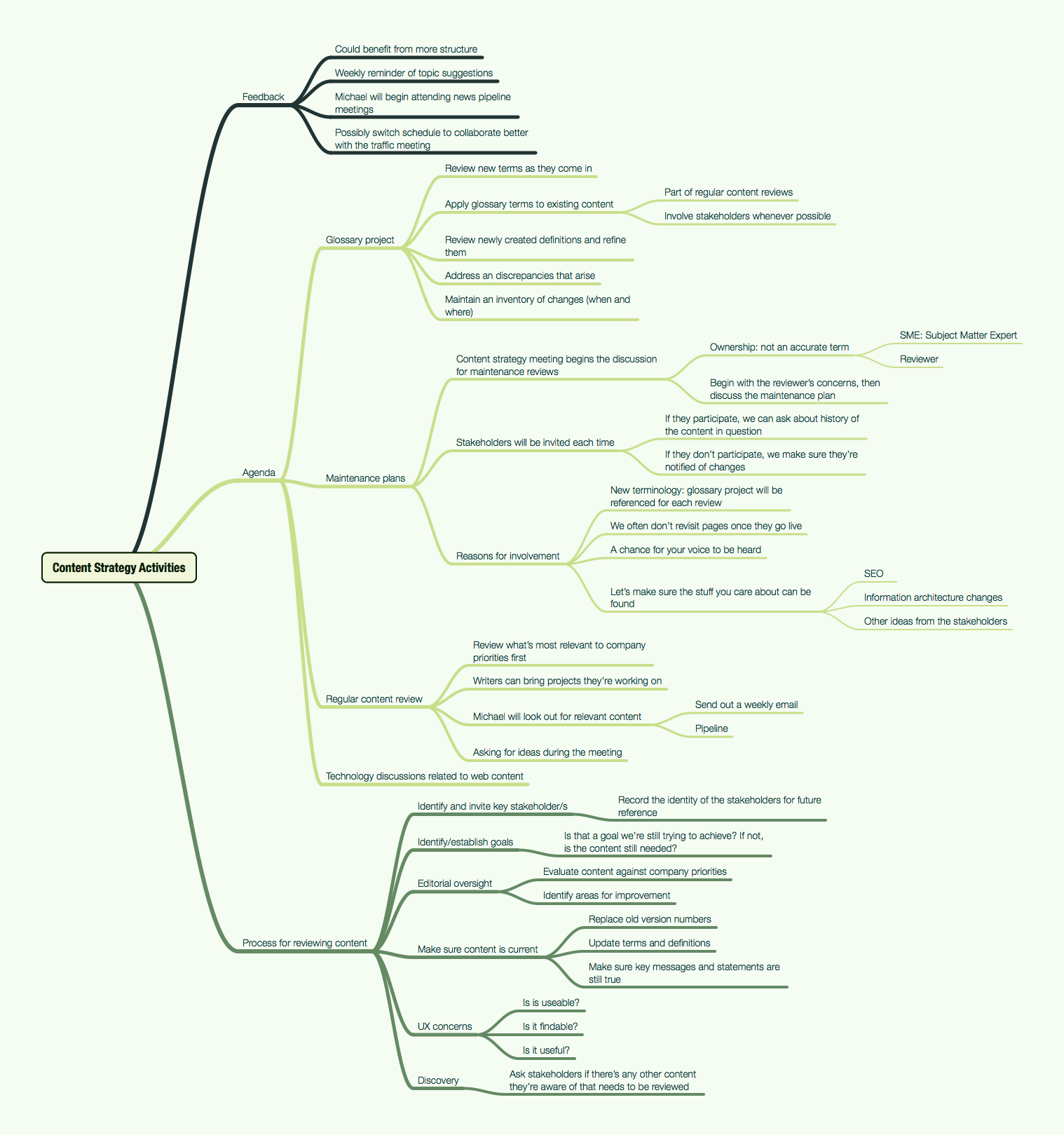 I often use mindmaps to capture information during meetings and document their relationships.