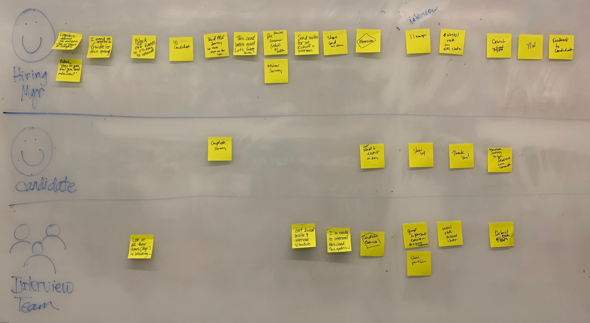 Design managers collaborated on journey mapping the ideal hiring experience.