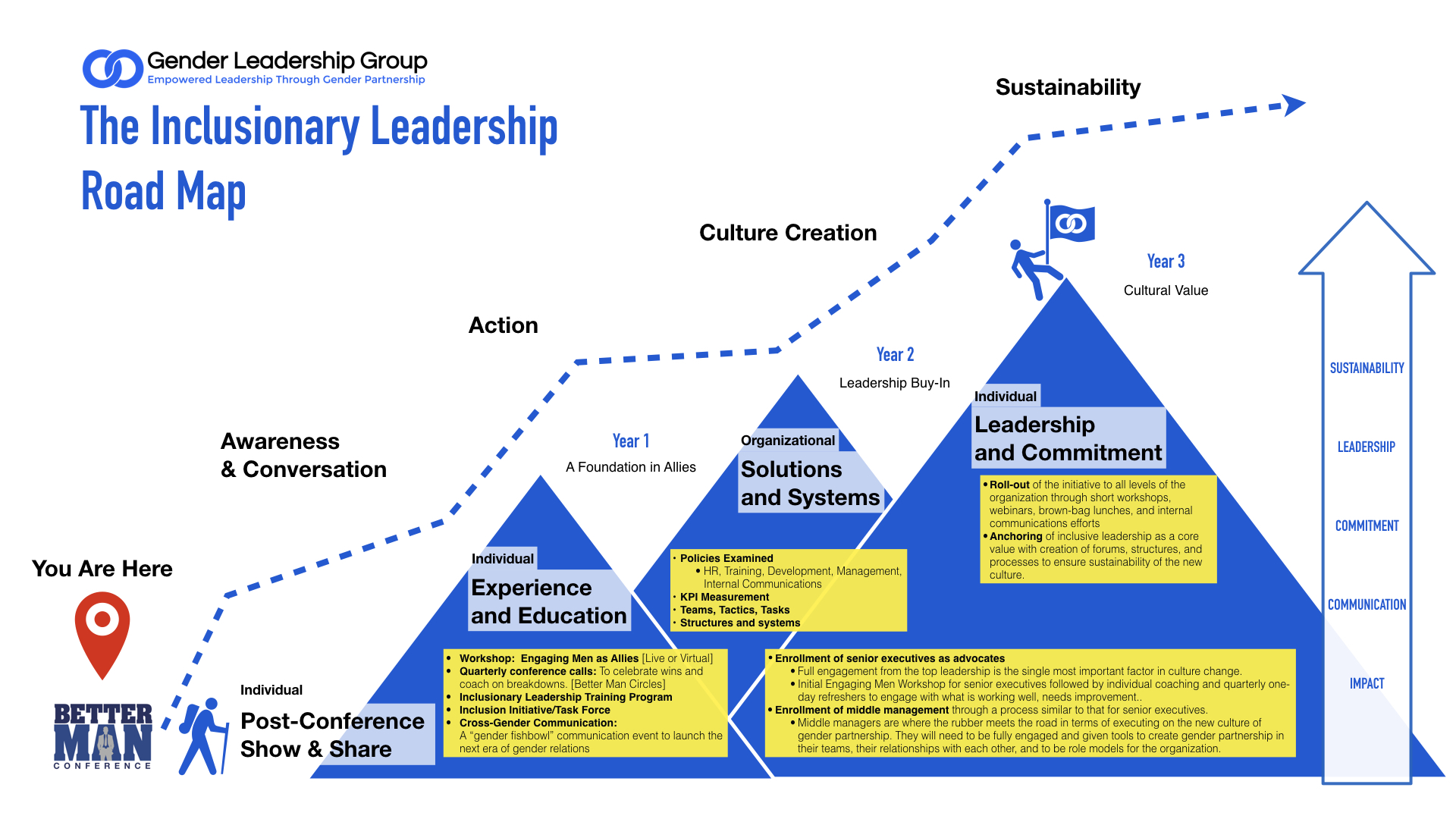 The Inclusionary Leadership Road Map - Mountain Graphic Take 5.001.jpeg