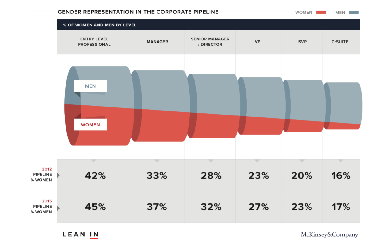 LEAN IN Representation of Staffing Pipeline As Related To Gender