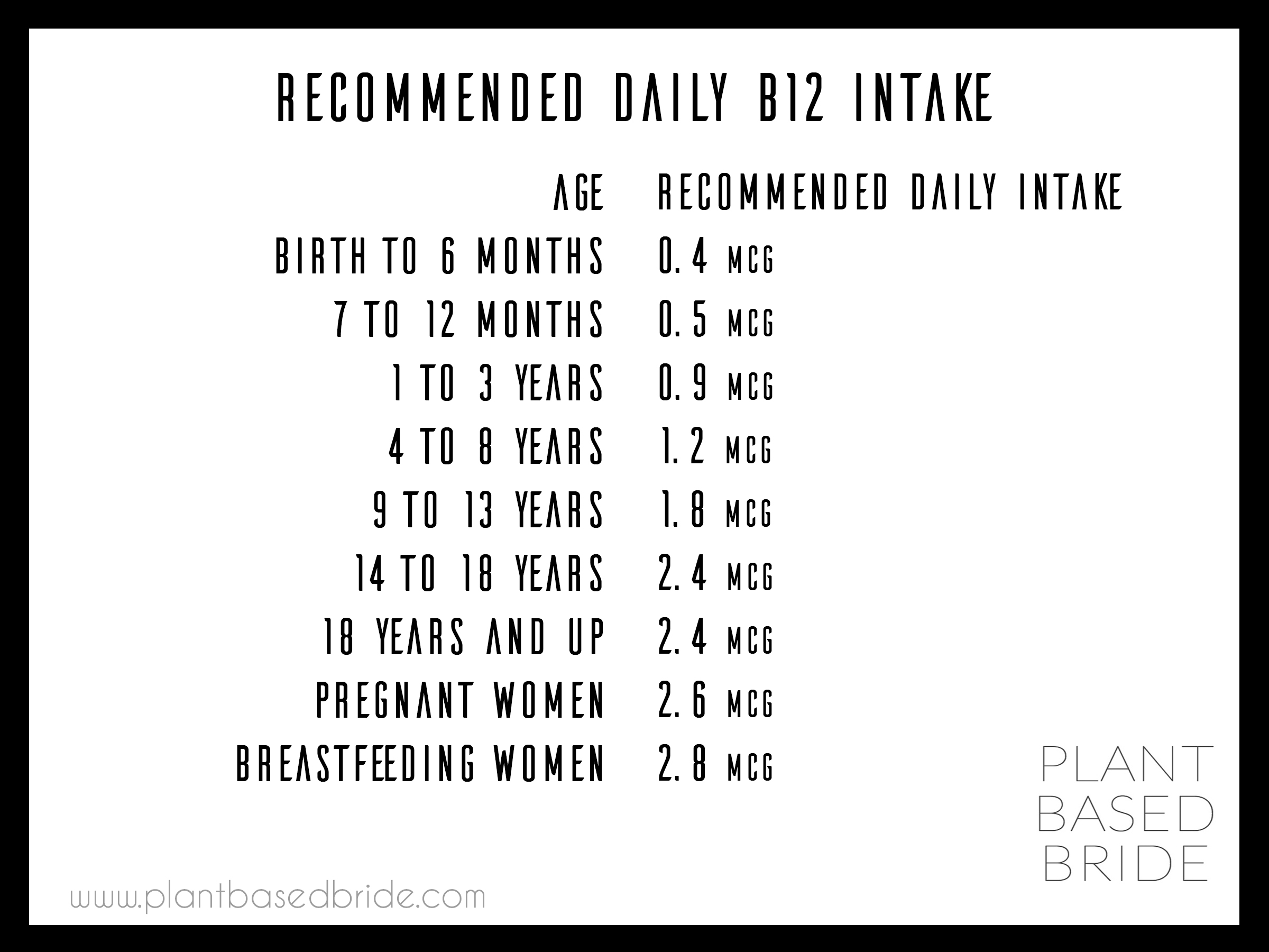 Daily recommended intake of B12 by age from plantbasedbride.com!
