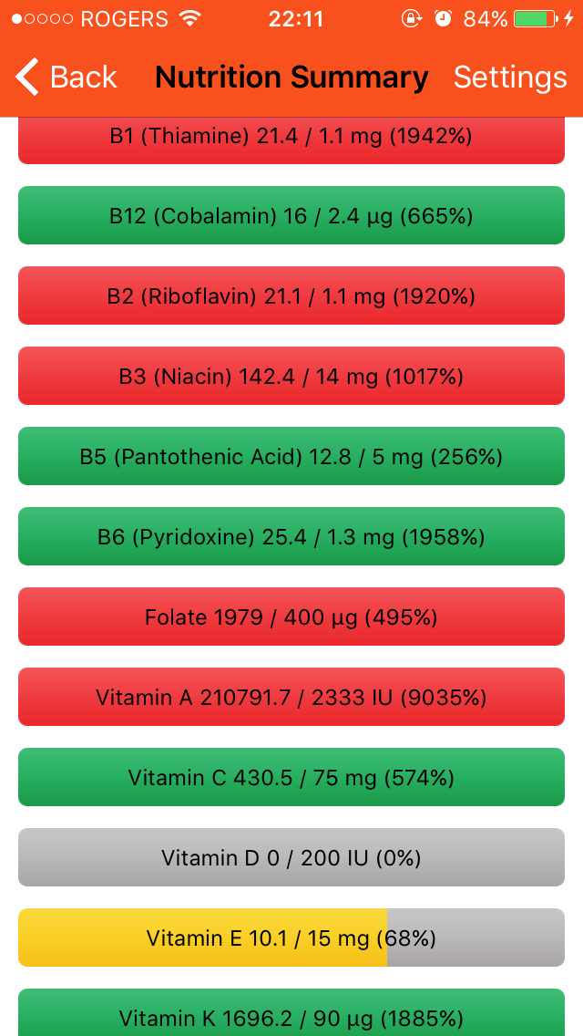 All of my vitamins are covered with the exception of vitamin D (for which I spend time outside and take a supplement) and vitamin E. I'll be sure to pick up some spinach and broccoli to get enough for the remainder of the 10 days.