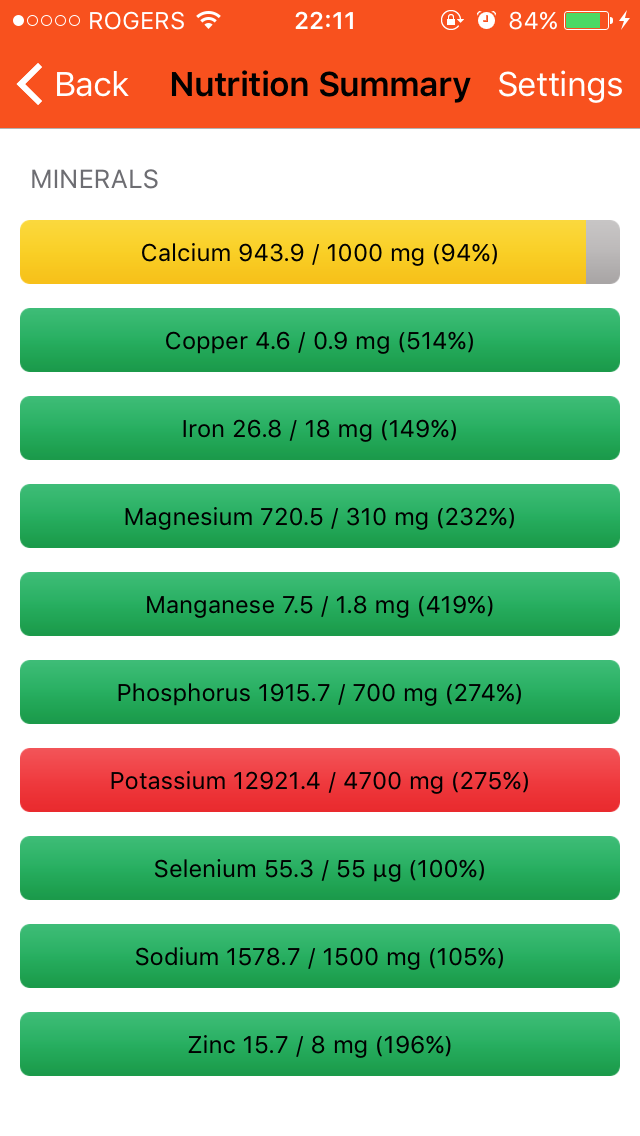 Minerals are also on point, though I'm just shy on calcium. The addition of spinach and broccoli will help on this front as well!