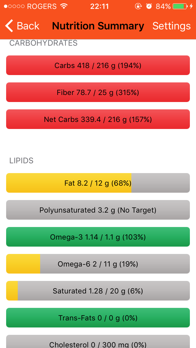I consumed a ratio of omega 6:omega 3 of 1:5 which is far closer to the ideal of 1:1 than the SAD average of 16:1!