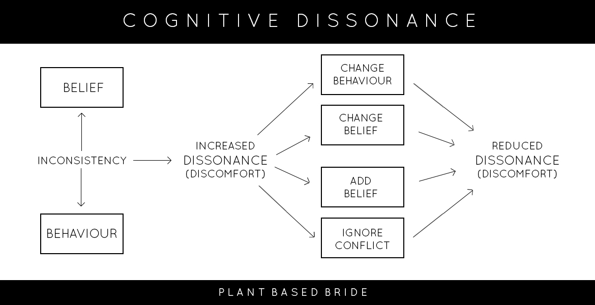 What is cognitive dissonance?  // Plant Based Bride