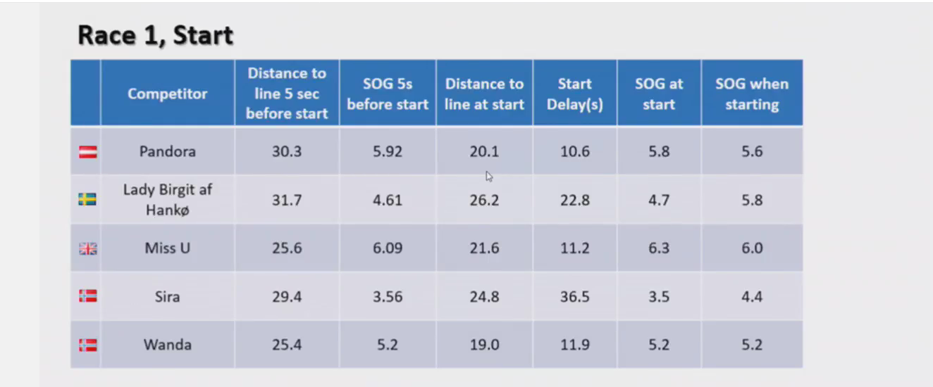 The video debrief walks you through the event specific SAP analytics website and that contains some pretty awesome data such as SOG (Speed Over the Ground) before and as the start gun goes off.