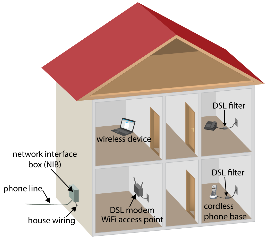 the last 50 feet the phone line iqrouter typical house wiring schematic with gfci typical house rewiring #10