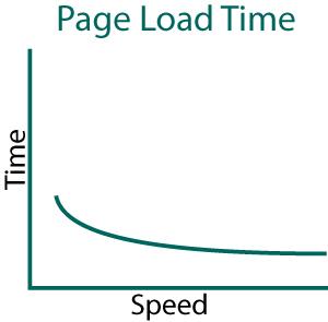 Capacity vs. time