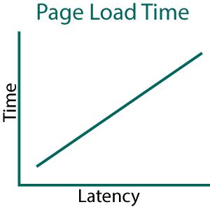 Latency vs. time