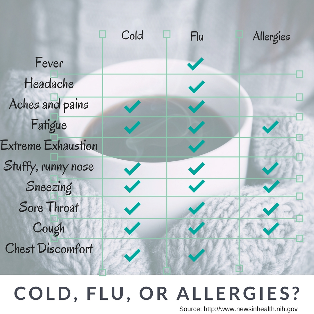 Cold, Flu, or Allergies_.jpg